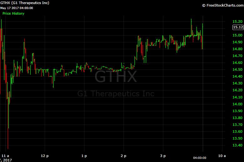 G1 Therapeutics, GTHX, stock, chart