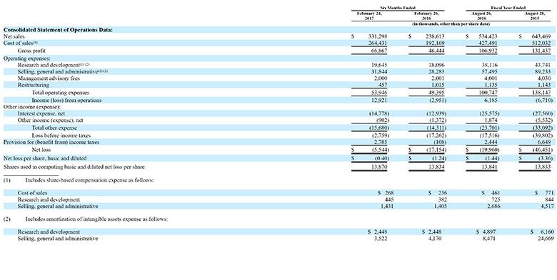 SGH, financials, Smart Global