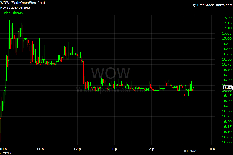 WideOpenWest, WOW, IPO, stock, NYSE