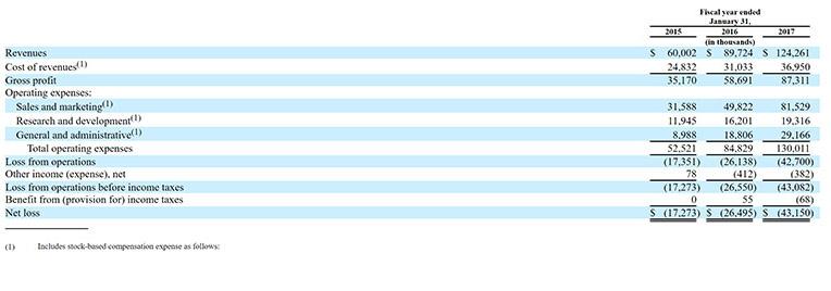 yext, YEXT, financials, revenue