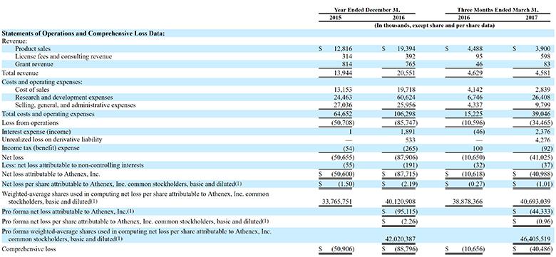 Athenex, ATNX, IPO, financials, Nasdaq