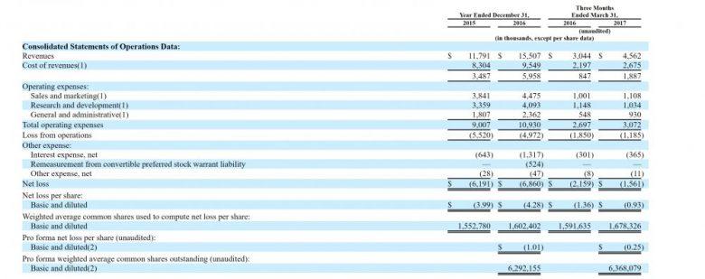 ShotSpotter, SSTI, IPO, revenue, earnings