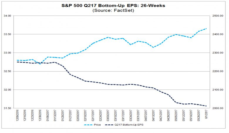 S&P 500, stock market, earnings