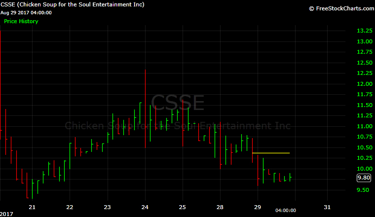 Chicke Soup for the Soup, CSSE, IPO, chart, Ashton Kutcher