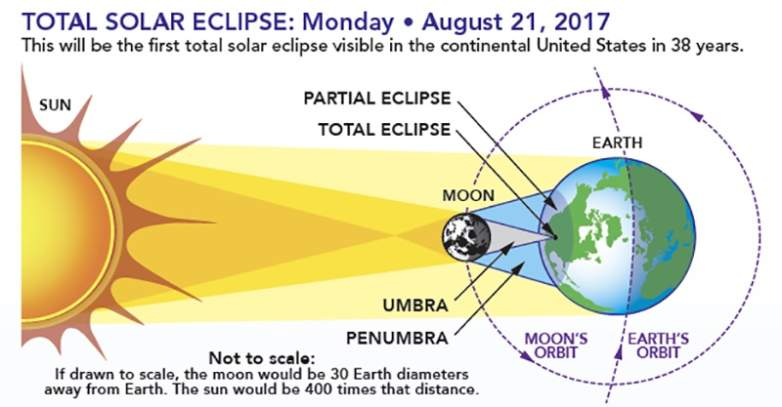 NASA eclipse, Eclipse definition, solar eclipses
