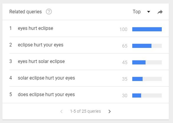 my eyes hurt, eyes hurt solar eclipse, eyes hurt