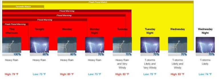 houston weather forecast