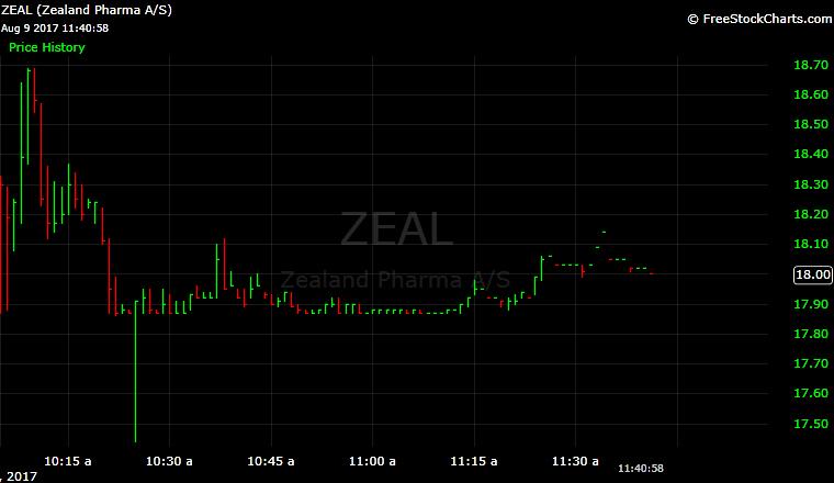 Zeal Pharma, ZEAL, IPO, chart, technical analysis