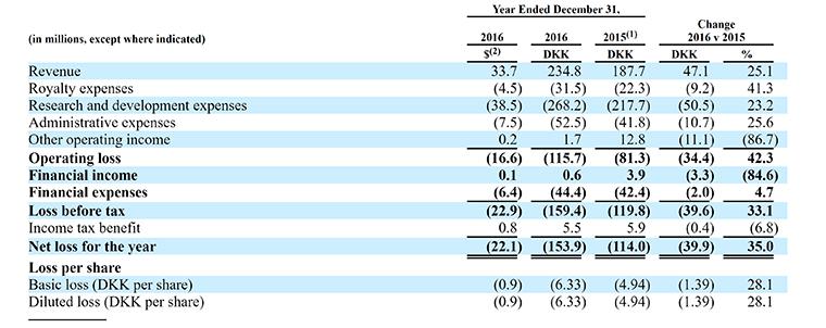 Zealand Pharma, ZEAL, IPO, stock