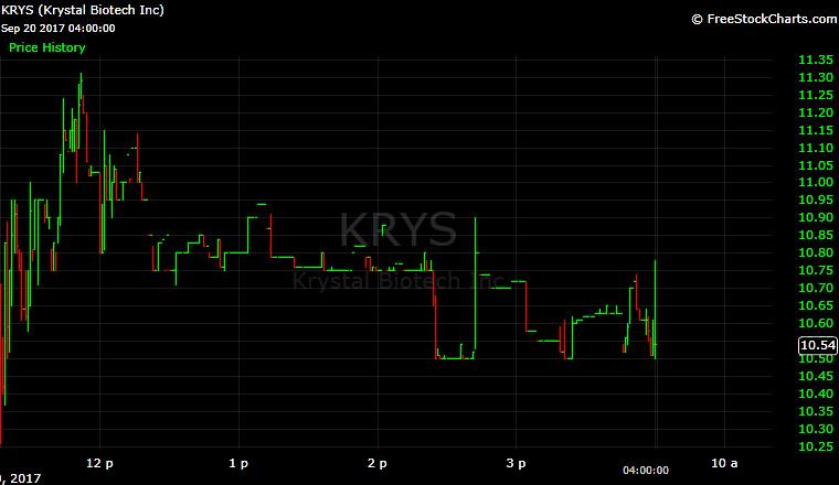 Krystal Biotech, KRYS, IPO, biotech