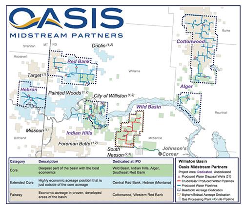 Oasis Midstream Partners, OMP, Oasis, IPO, energy