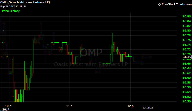 Oasis Midstream, OMP, OAS, IPO, oil, chart