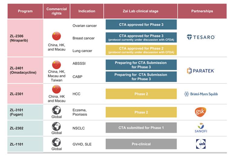 Zai Lab, ZLAB, IPO, China, biotech