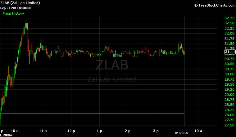 ZLAB, Zia Lab, IPO, biotech, China