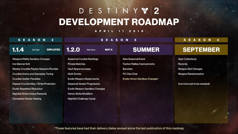 Destiny 2 Season3 Roadmap