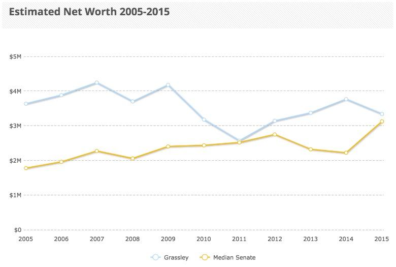 chuck grassley net worth