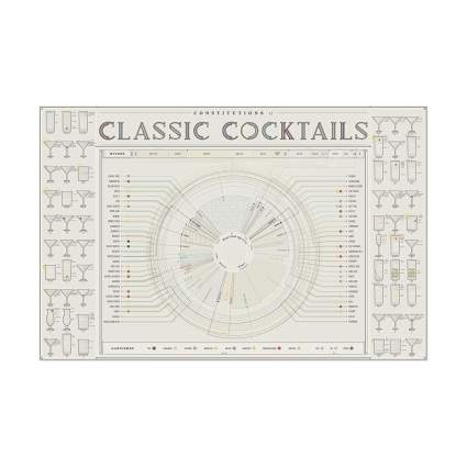 Pop Chart Labs classic cocktails print gifts for bartenders