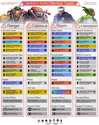 Anthem Primers and Detonators
