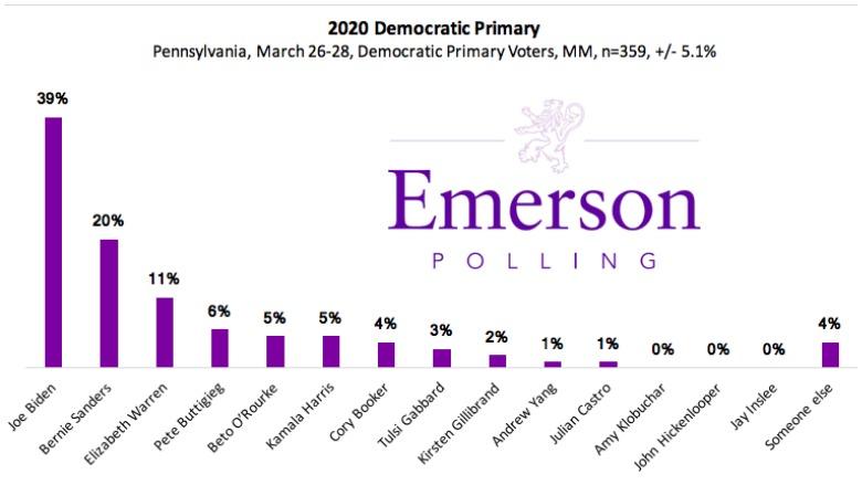 emerson college democratic primary poll