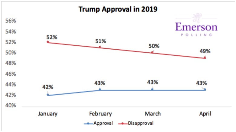 trump approval rating