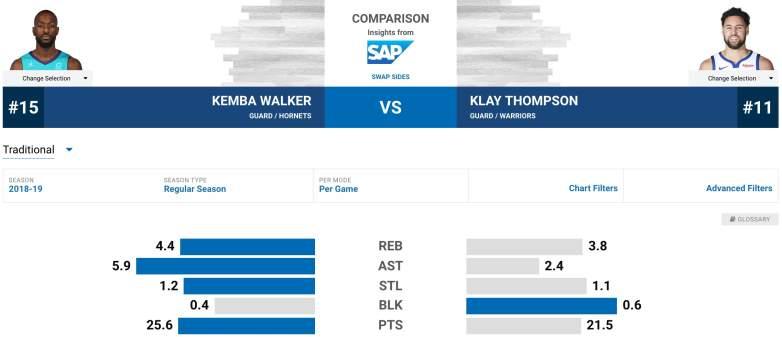 Klay Thompson Kemba Walker Comparison