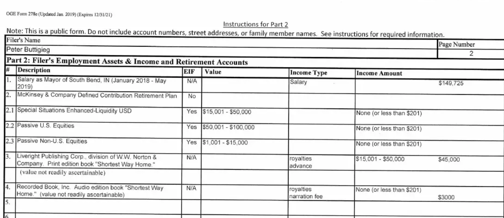 Pete Buttigieg financial disclosure form