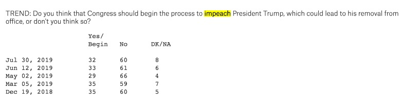 impeachment poll