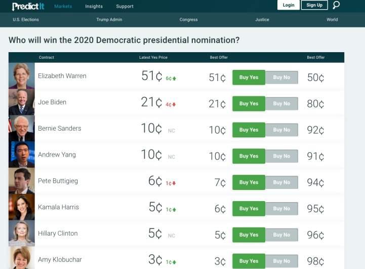 Elizabeth Warren Betting Odds