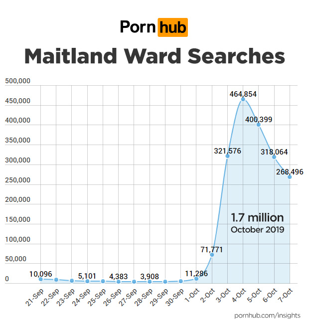 Maitland Ward Pornhub