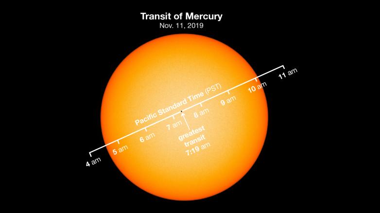 mercury transit