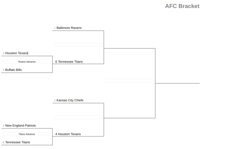 Nfl Playoff Bracket 2020 Afc Games For Divisional Round Heavy Com