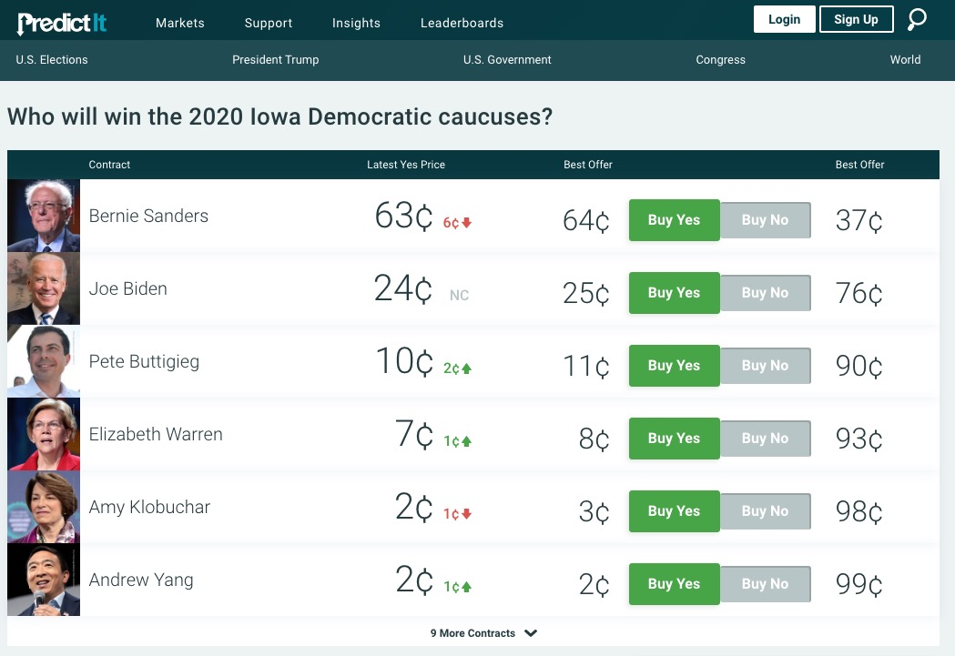 Betting odds iowa caucus saturn pro binary options