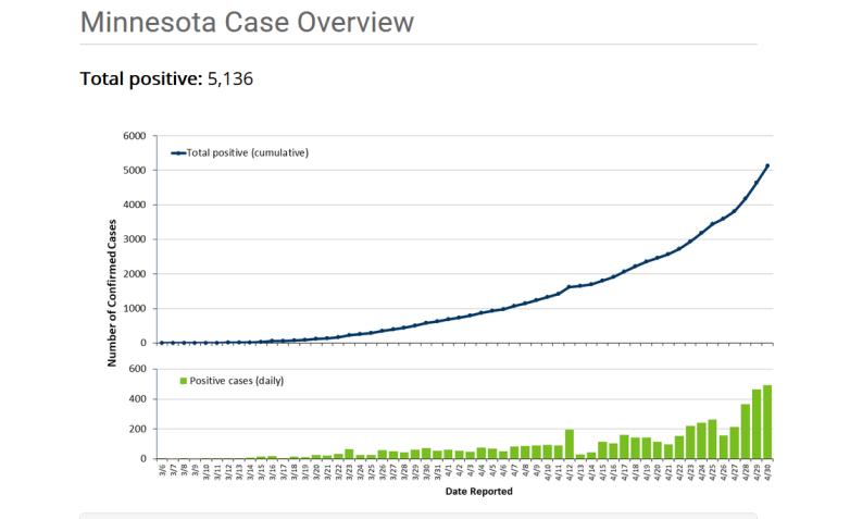 Minnesota coronavirus cases