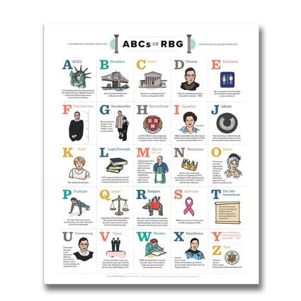 ABCs of RBG facts poster