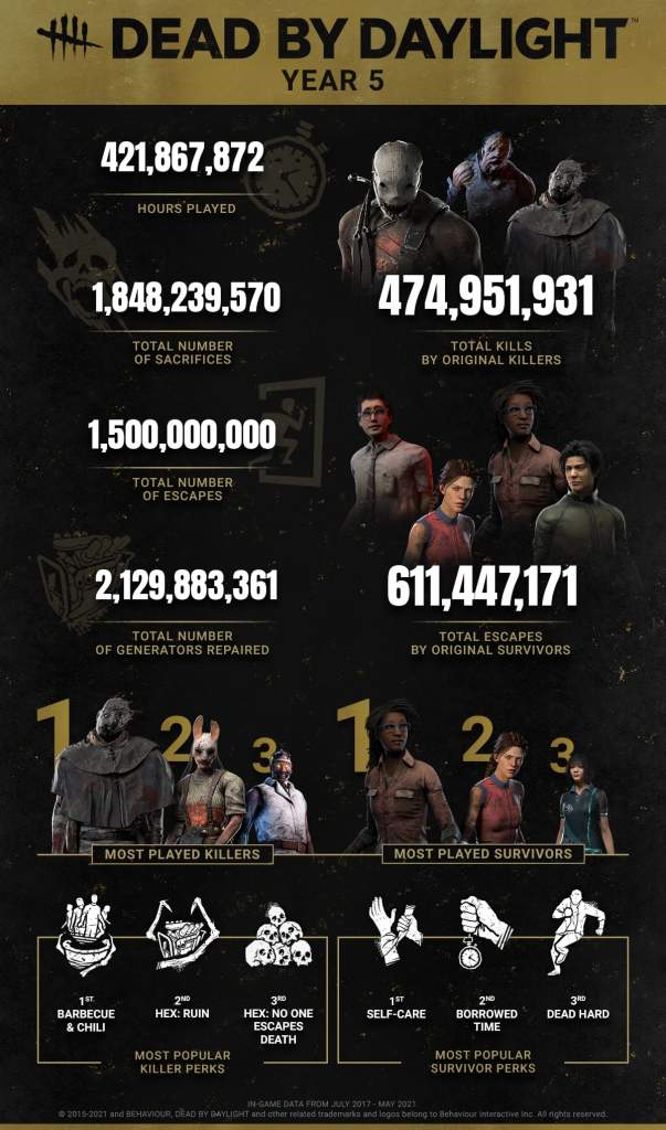 most player killers survivors dead by daylight